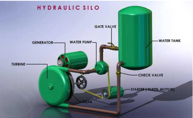 hidraulic silo concept: looping water system for infinite electricity generation (english)